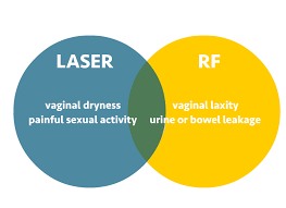 INTRAgen LASER/RF Combo for Vaginal REjuvenation